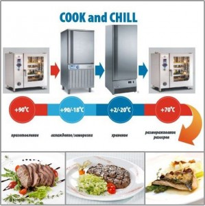 Мастер-класс Технологии Cook&Chill